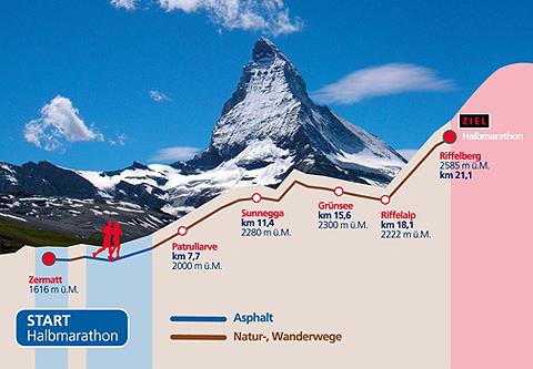 perfil media Zermatt